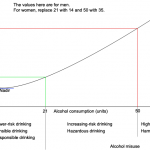Alcohol consumption - discussion