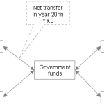 Intergenerational resource transfers - summary