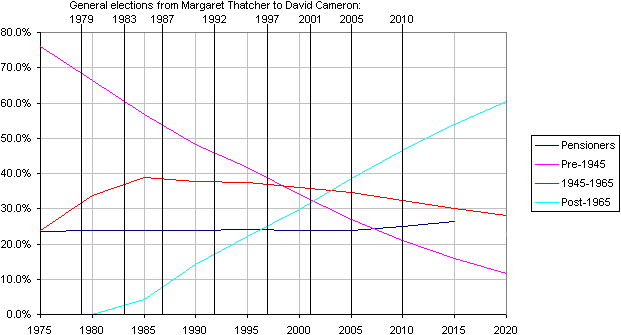 Percentages of various groups in the electorate over the last 35 years