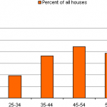 Brief analysis of young house-buyers in latest English Housing Survey