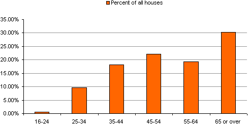 House percentages of cohorts